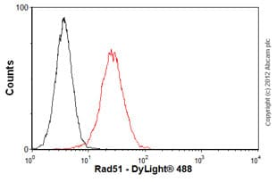 Flow Cytometry - Anti-Rad51 antibody [51RAD01] (ab1837)