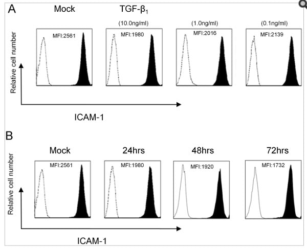Flow Cytometry - Anti-ICAM1 antibody [15.2] (ab20)