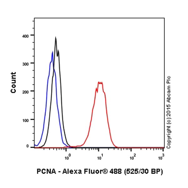 Flow Cytometry - Anti-PCNA antibody [PC10] (ab29)