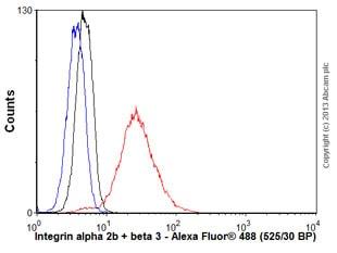 Flow Cytometry - Anti-Integrin alpha 2b + beta 3 antibody [237] (ab662)
