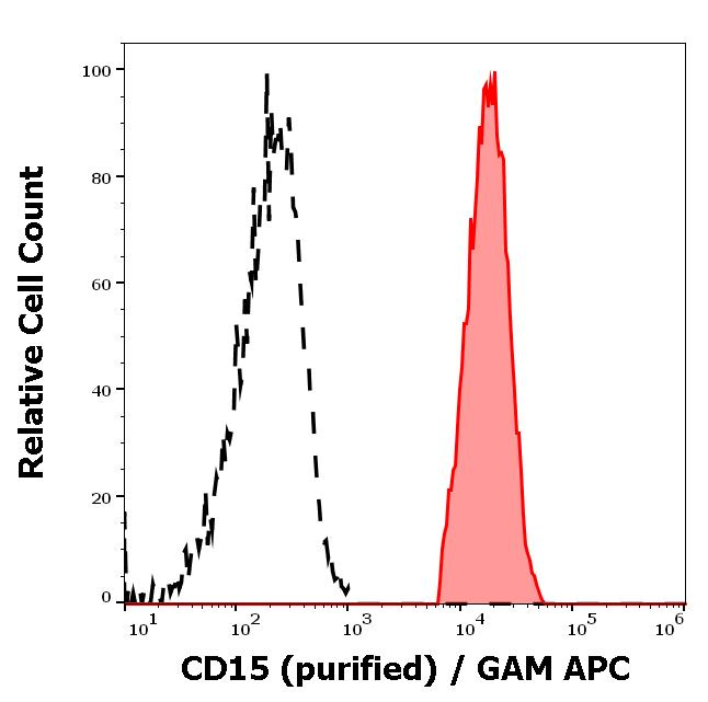 Flow Cytometry - Anti-CD15 antibody [MEM-158] (ab665)