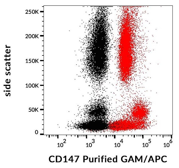 Flow Cytometry - Anti-CD147 antibody [MEM-M6/1] (ab666)