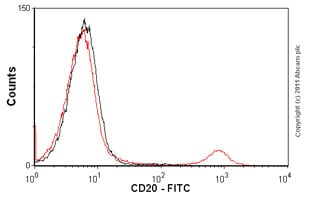 Flow Cytometry - Anti-CD20 antibody [B9E9] (FITC) (ab1169)