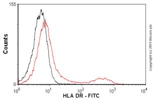 Flow Cytometry - FITC Anti-HLA-DR antibody [LN3] (ab1182)