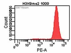 Flow Cytometry - Anti-Histone H3 (di methyl K9) antibody [mAbcam 1220] - ChIP Grade (ab1220)