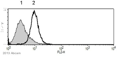Flow Cytometry - Anti-E Cadherin antibody [HECD-1] - Intercellular Junction Marker (ab1416)
