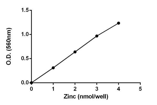 Functional Studies - Zinc Quantification Kit (ab102507)