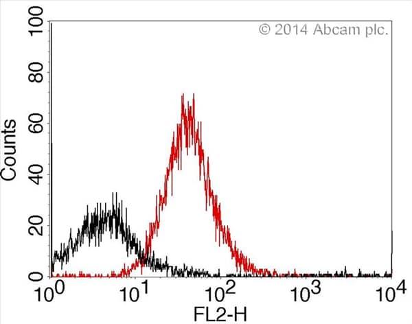 Flow cytometry using antibody conjugated using EasyLink R-Phycoerythrin conjugation kit (ab102918)