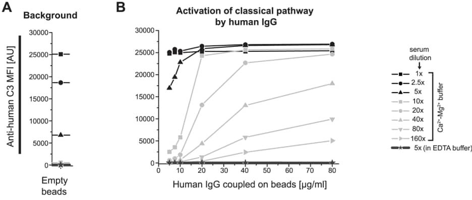 PE / R-Phycoerythrin Conjugation Kit - Lightning-Link® labeling F(ab')2 antibody for Bead array