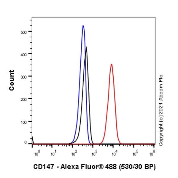 Flow Cytometry - Anti-CD147 antibody [EPR4053] (ab108308)