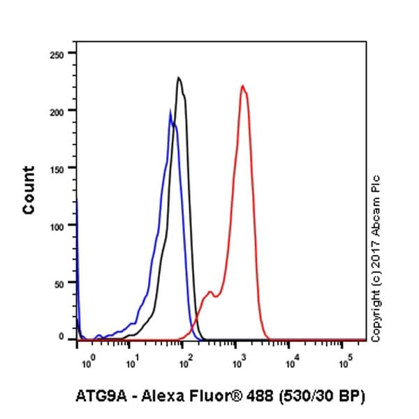 Flow Cytometry - Anti-ATG9A antibody [EPR2450(2)] (ab108338)
