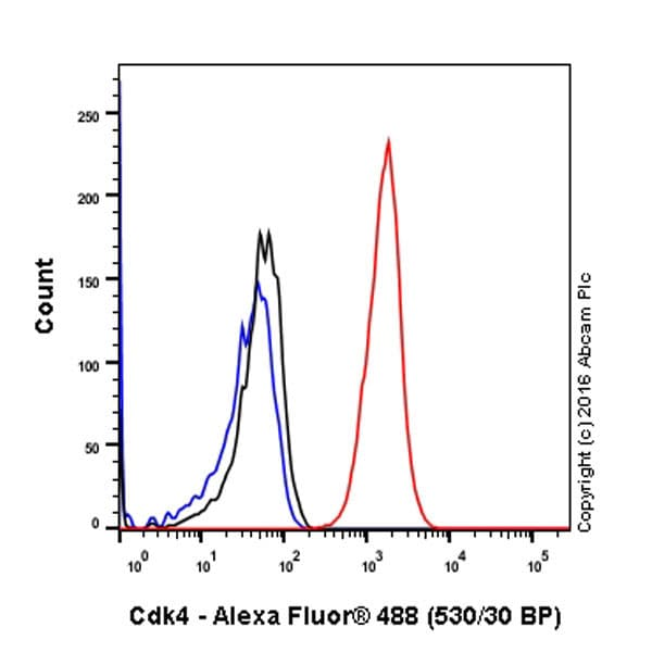 Flow Cytometry (Intracellular) - Anti-Cdk4 antibody [EPR4513-32-7] (ab108357)