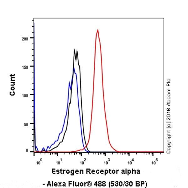 Flow Cytometry - Anti-Estrogen Receptor alpha antibody [EPR4097] - ChIP Grade (ab108398)