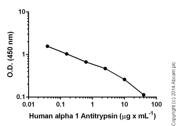 Competitive ELISA - alpha 1 Antitrypsin (SERPINA1) Human ELISA Kit (ab108798)