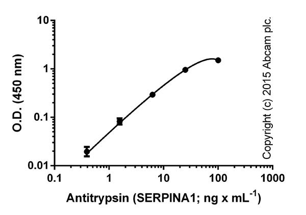 ELISA: alpha 1 Antitrypsin (SERPINA1) Human ELISA Kit