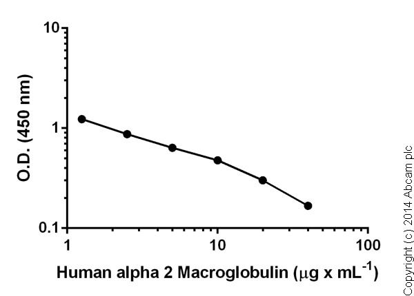 Competitive ELISA - alpha 2 Macroglobulin Human ELISA Kit (ab108888)