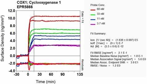 Other - Anti-COX1 / Cyclooxygenase 1 antibody [EPR5866] (ab109025)