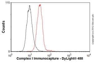 Flow Cytometry - Anti-Complex I Immunocapture antibody [18G12BC2] (ab109798)