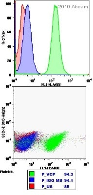 Flow Cytometry - Anti-VCP antibody [5] (ab11433)