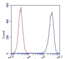 Flow Cytometry - Anti-ATP5J antibody [10C6AC9] (ab110279)
