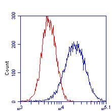 Flow Cytometry - Anti-Aconitase 2 antibody [6D1BE4] (ab110320)