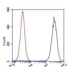 Flow Cytometry - Anti-Cyclophilin F antibody [E11AE12BD4] (ab110324)