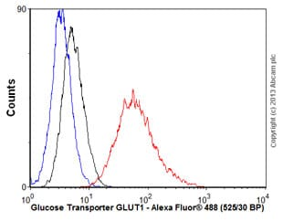 Flow Cytometry - Anti-Glucose Transporter GLUT1 antibody [EPR3915] (ab115730)