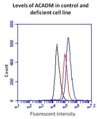 Flow Cytometry - Fatty Acid Oxidation Human Flow Cytometry Kit (ab118183)
