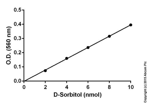 D-Sorbitol Assay Kit (ab118968)