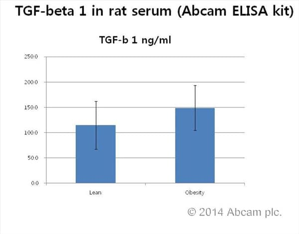Sandwich ELISA - TGF beta 1 Rat ELISA Kit (ab119558)