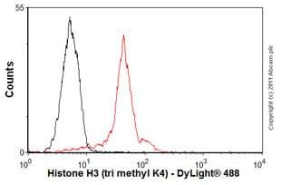 Flow Cytometry - Anti-Histone H3 (tri methyl K4) antibody [mAbcam12209] - ChIP Grade (ab12209)