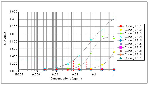 ELISA - Anti-Histone H3 (tri methyl K4) antibody [mAbcam12209] - ChIP Grade (ab12209)