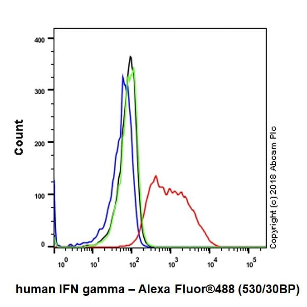 Flow Cytometry - Phorbol 12-myristate 13-acetate (PMA), PKC activator (ab120297)