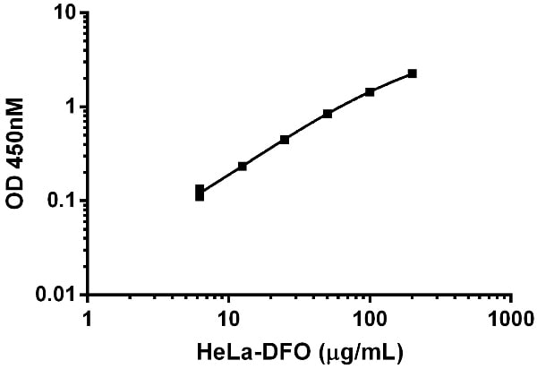 Functional Studies - Deferoxamine mesylate, Iron chelator (ab120727)