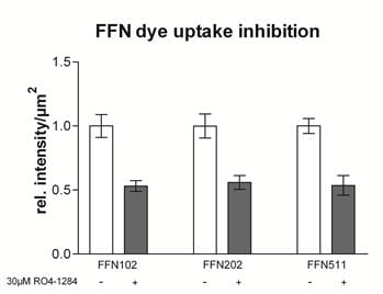 Other - FFN102 (Mini 102), Fluorescent DAT and VMAT2 substrate (ab120866)