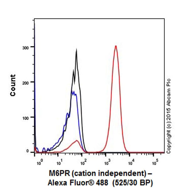 Flow Cytometry - Anti-M6PR (cation independent) antibody [EPR6599] (ab124767)
