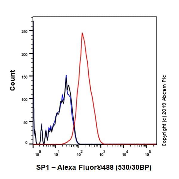 Flow Cytometry - Anti-SP1 antibody [EPR6662(B)] (ab124804)