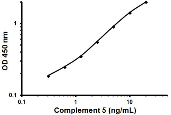 Typical Stand Curve