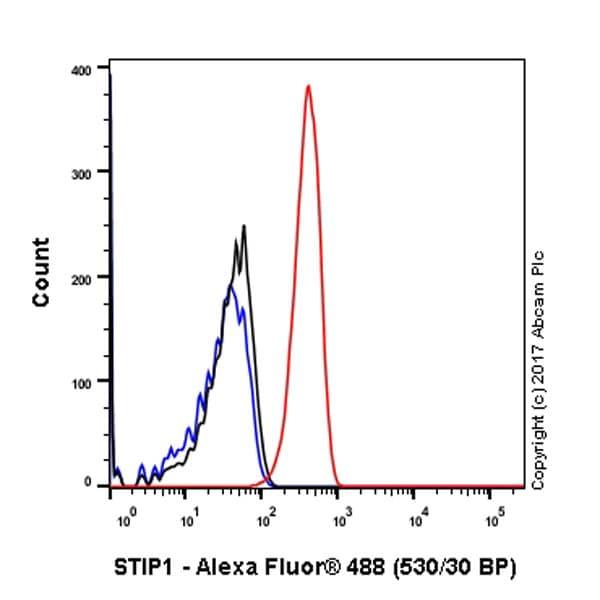 Flow Cytometry - Anti-STIP1/STI1 antibody [EPR6605] (ab126724)