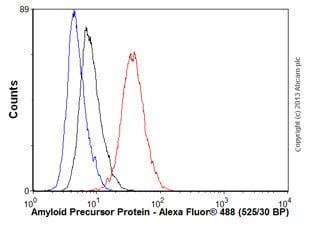 Flow Cytometry - Anti-Amyloid Precursor Protein antibody [EPR5118-34] (ab126732)