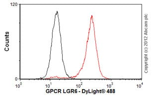 Flow Cytometry - Anti-GPCR LGR6 antibody [EPR6874] (ab126747)