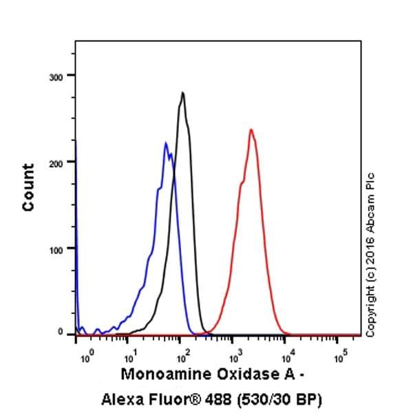 Flow Cytometry - Anti-Monoamine Oxidase A/MAO-A antibody [EPR7101] (ab126751)