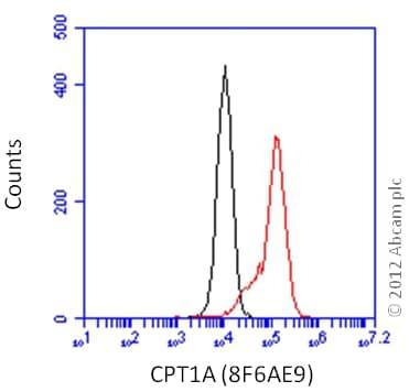 Flow Cytometry - Anti-CPT1A antibody [8F6AE9] (ab128568)