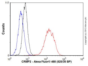 Flow Cytometry - Anti-CRMP2 antibody [EPR7792] (ab129082)