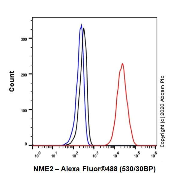 Flow Cytometry - Anti-NME2 antibody [EPR8351] (ab131329)