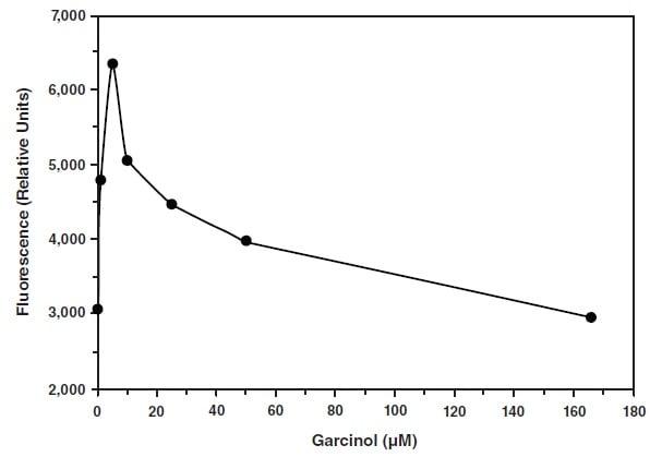 Effect of garcinol in HAT activity.