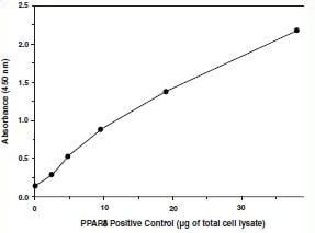 Transcription Factor Binding Assay for PPAR delta