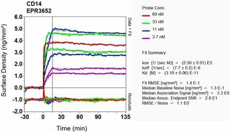 Other - Anti-CD14 antibody [EPR3652] (ab133503)