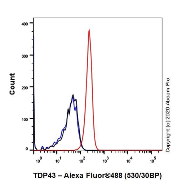 Flow Cytometry - Anti-TDP43 antibody [EPR5811] (ab133547)