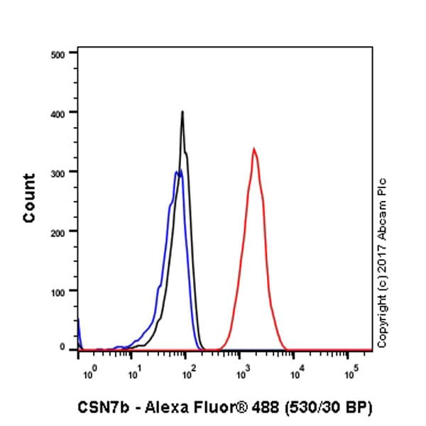 Flow Cytometry - Anti-CSN7b antibody [EPR6464] (ab133548)